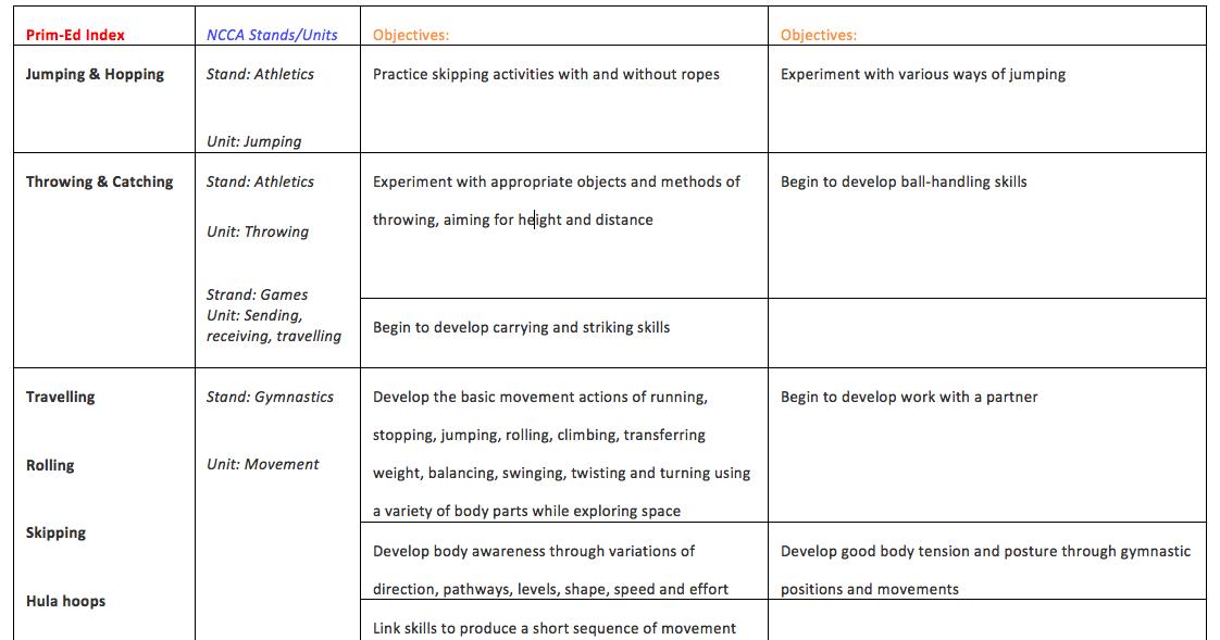 Prim ed s gross motor skills development activities for Development of motor skills